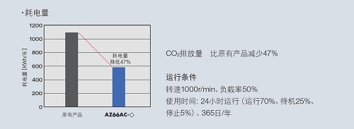 耗电量比原有产品减少47%
